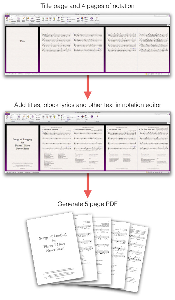 Step 1: Notation file containing title page and 4 pages of notation.  Step 2: Add titles, block lyrics and other text in notation editor.  Step 3: Generate 5 page PDF.