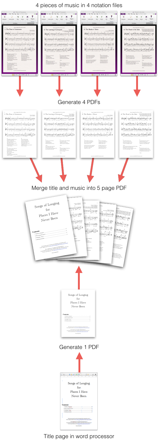 Step 1: Write 4 pieces of music in notation editor, and title page in word processor.  Step 2: Generate 4 music PDFs and 1 title page PDF.  Step 3: Merge title and music into 5 page PDF.