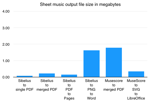 Graph comparing output file sizes.  Sibelius to single PDF = 0.07 megabytes.  Sibelius to merged PDF = 0.22 megabytes.  Sibelius to PDF to Pages = 0.15 megabytes.  Sibelius to PNG to Word = 1.62 megabytes.  MuseScore to merged PDF = 1.78 megabytes.  MuseScore to SVG to LibreOffice = 0.35 megabytes.