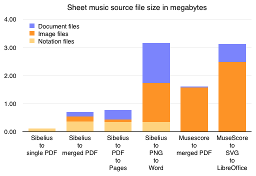 Graph comparing total source file sizes.  Sibelius to single PDF = 0.10 megabytes.  Sibelius to merged PDF = 0.71 megabytes.  Sibelius to PDF to Pages = 0.77 megabytes.  Sibelius to PNG to Word = 3.15 megabytes.  MuseScore to merged PDF = 1.60 megabytes.  MuseScore to SVG to LibreOffice = 3.11 megabytes.